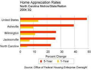 Home Appreciation Rates